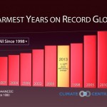 The 10 warmest years on record globally have all happened since 1998