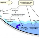 Climate Change and Marine Communities 2: What is climate change?