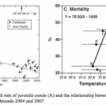 Climate Change and Marine Communities 5: Population-level effects of ocean warming